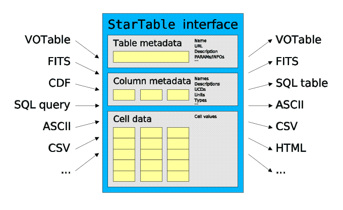 STIL - Starlink Tables Infrastructure Library